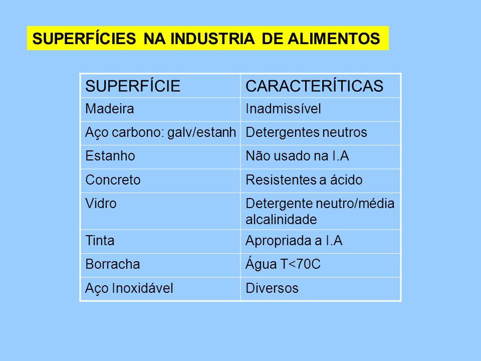 SUPERFÍCIES NA INDUSTRIA DE ALIMENTOS SUPERFÍCIECARACTERÍTICAS MadeiraInadmissível Aço carbono: galv/estanhDetergentes neutros EstanhoNão usado na I.A