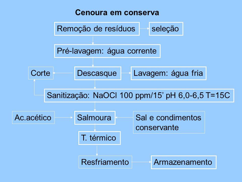 Cenoura em conserva Remoção de resíduosseleção Pré-lavagem: água corrente Lavagem: água fria Sanitização: NaOCl 100 ppm/15' pH 6,0-6,5 T=15C Salmoura