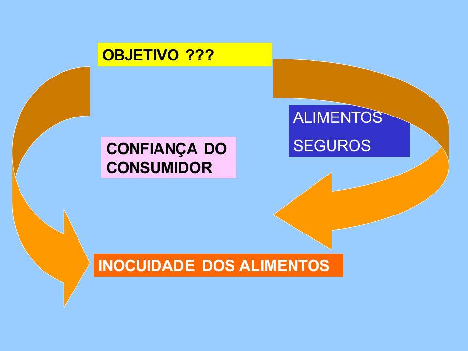 CONTAMINANTES RESÍDUOS NA INDUSTRIA COLONIAS DE M.O FORMAÇÃO DE BIOFILMES CUSTO DE PRODUÇÃO CONTAMINAÇÃO X ALIMENTO: Inadmissível  IMPORTANCIA Alimentos contaminados geram: Descrédito  produto no mercado Custos  saúde publica