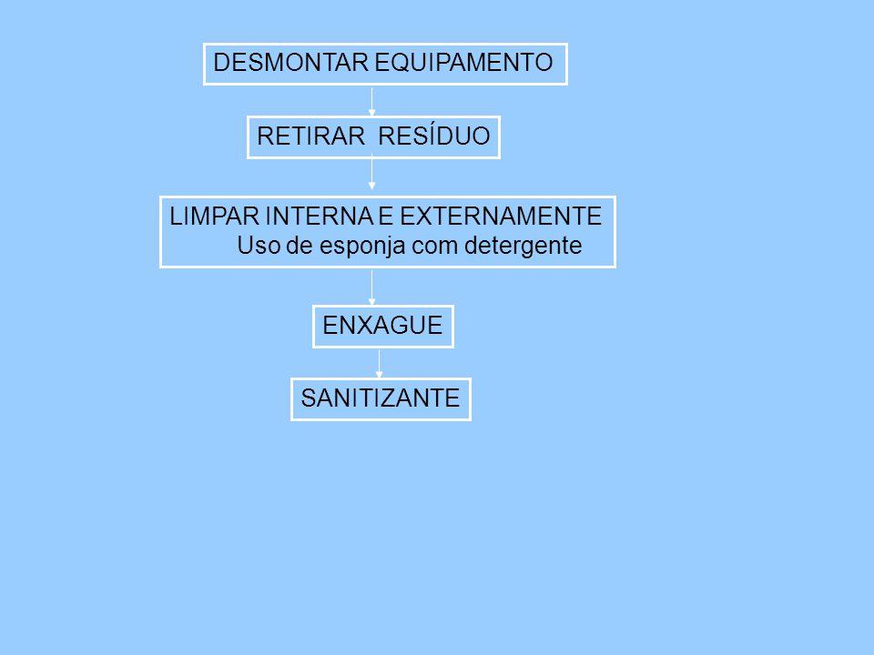 DESMONTAR EQUIPAMENTO RETIRAR RESÍDUO LIMPAR INTERNA E EXTERNAMENTE Uso de esponja com detergente ENXAGUE SANITIZANTE
