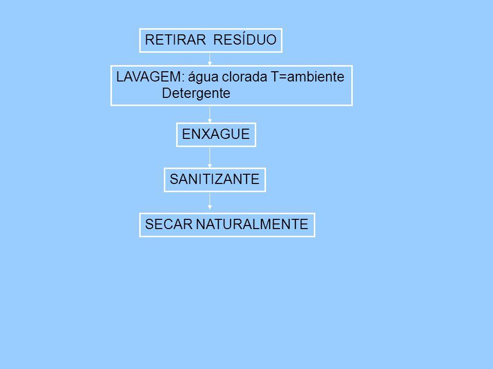 LAVAGEM: água clorada T=ambiente Detergente RETIRAR RESÍDUO ENXAGUE SANITIZANTE SECAR NATURALMENTE