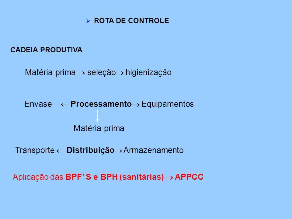  ROTA DE CONTROLE CADEIA PRODUTIVA Matéria-prima  seleção  higienização Envase  Processamento  Equipamentos Matéria-prima Transporte  Distribuiç