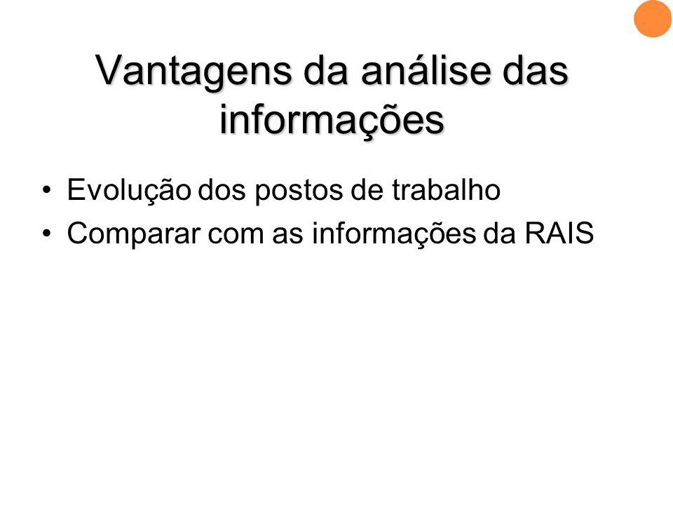 •Evolução dos postos de trabalho •Comparar com as informações da RAIS Vantagens da análise das informações