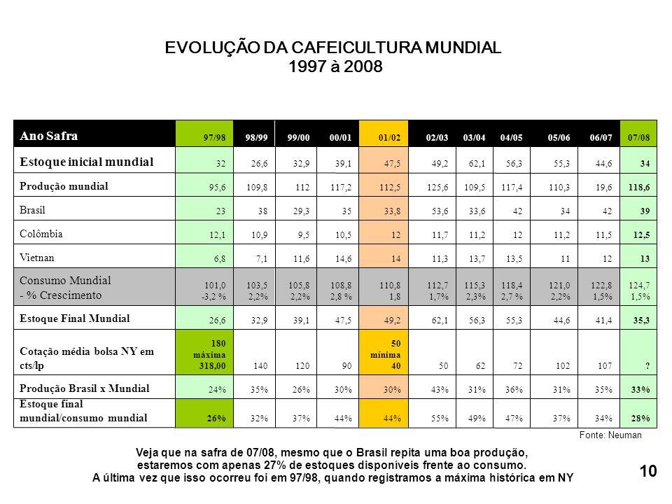 EVOLUÇÃO DA CAFEICULTURA MUNDIAL 1997 à 2008 Veja que na safra de 07/08, mesmo que o Brasil repita uma boa produção, estaremos com apenas 27% de estoques disponíveis frente ao consumo.