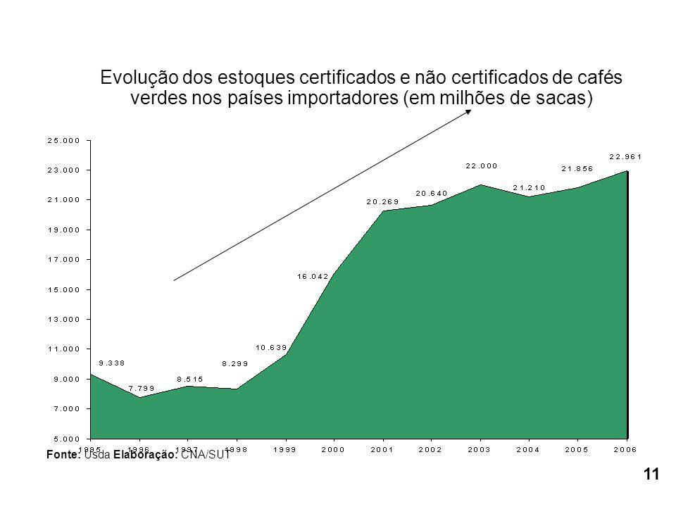 Evolução dos estoques certificados e não certificados de cafés verdes nos países importadores (em milhões de sacas) Fonte: Usda Elaboração: CNA/SUT 11