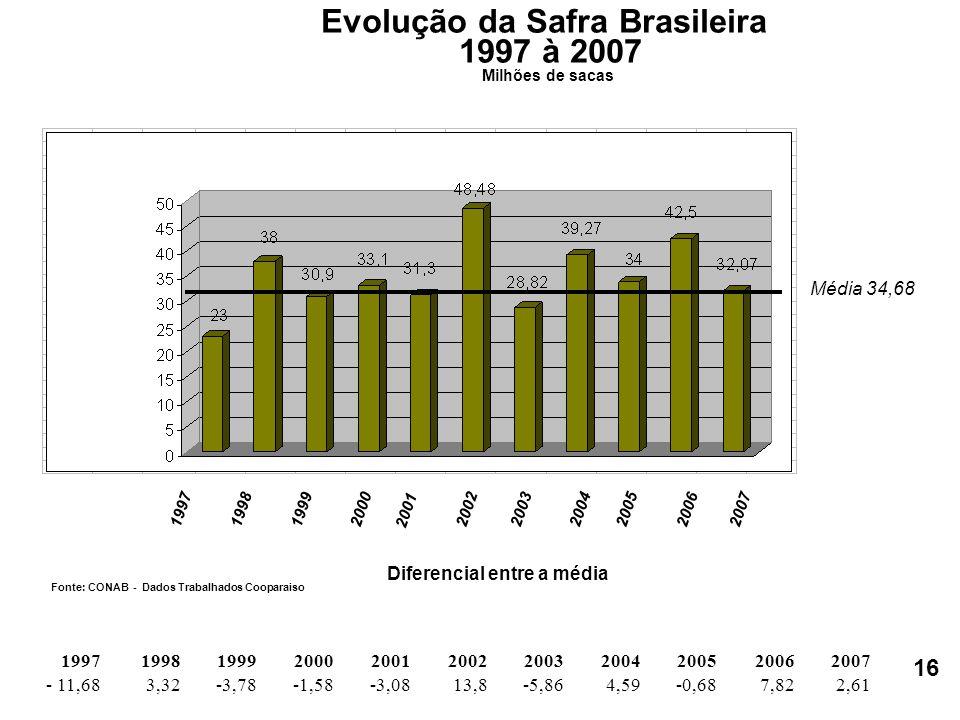 199719981999 2000 2001 2002200320042005 20062007 Evolução da Safra Brasileira 1997 à 2007 Milhões de sacas Fonte: CONAB - Dados Trabalhados Cooparaiso 2,617,82-0,684,59-5,8613,8-3,08 -1,58-3,783,32- 11,68 20072006200520042003200220012000199919981997 Média 34,68 Diferencial entre a média 16