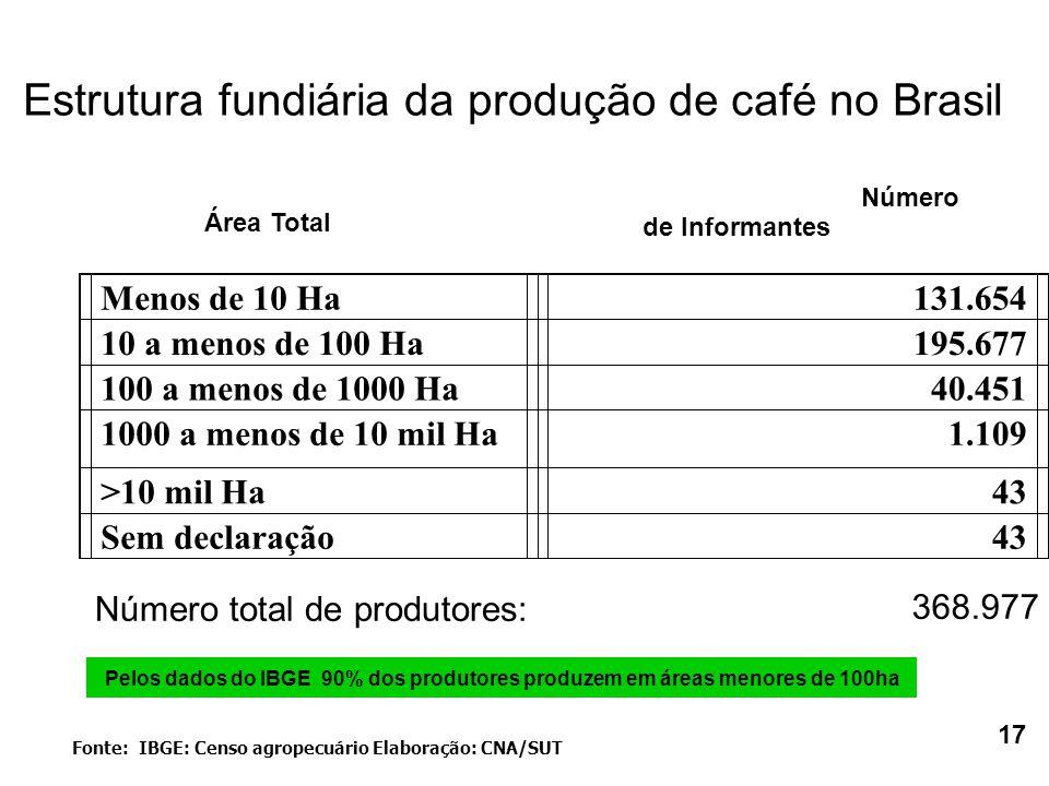 Menos de 10 Ha131.654 10 a menos de 100 Ha195.677 100 a menos de 1000 Ha40.451 1000 a menos de 10 mil Ha1.109 >10 mil Ha43 Sem declaração43 Fonte: IBGE: Censo agropecuário Elaboração: CNA/SUT Número total de produtores: 368.977 Pelos dados do IBGE 90% dos produtores produzem em áreas menores de 100ha Estrutura fundiária da produção de café no Brasil Área Total Número de Informantes 17
