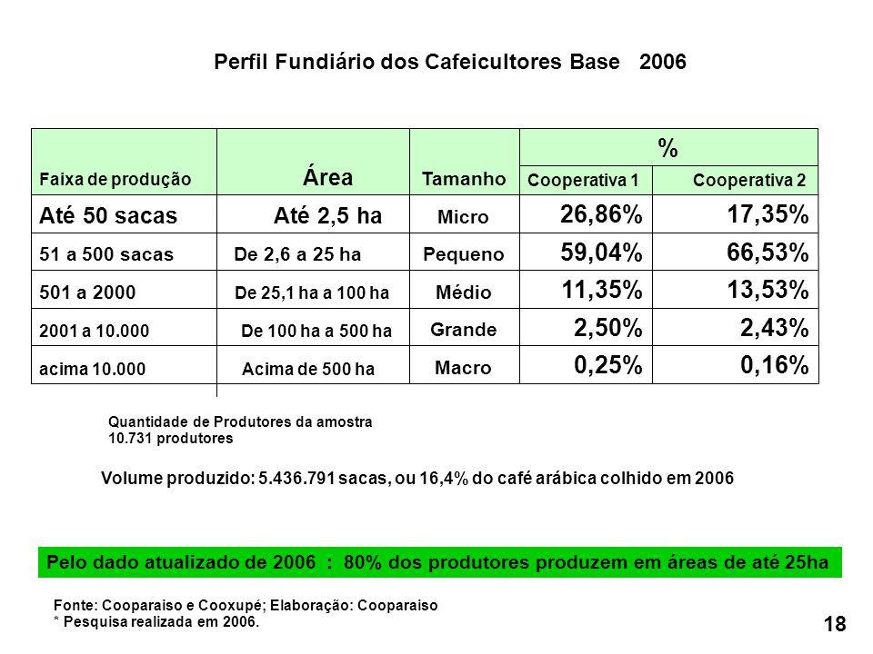 0,16%0,25% Macro acima 10.000 Acima de 500 ha 2,43%2,50% Grande 2001 a 10.000 De 100 ha a 500 ha 13,53%11,35% Médio501 a 2000 De 25,1 ha a 100 ha 66,53%59,04% Pequeno51 a 500 sacas De 2,6 a 25 ha 17,35%26,86% Micro Até 50 sacas Até 2,5 ha Cooperativa 2Cooperativa 1 % Tamanho Faixa de produção Área Perfil Fundiário dos Cafeicultores Base 2006 Volume produzido: 5.436.791 sacas, ou 16,4% do café arábica colhido em 2006 Quantidade de Produtores da amostra 10.731 produtores Fonte: Cooparaiso e Cooxupé; Elaboração: Cooparaiso * Pesquisa realizada em 2006.