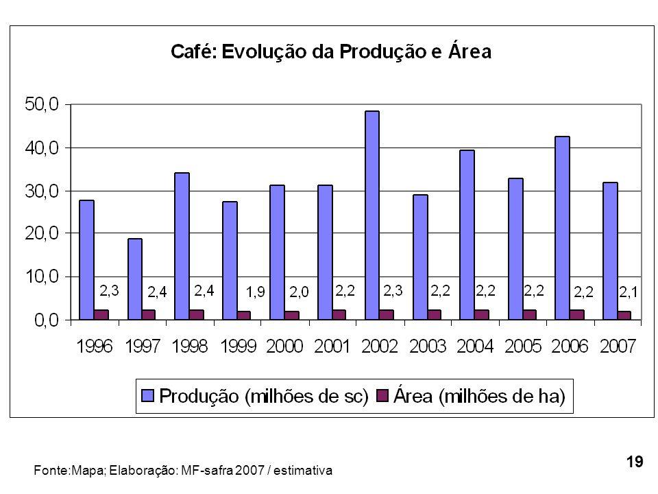 Fonte:Mapa; Elaboração: MF-safra 2007 / estimativa 19