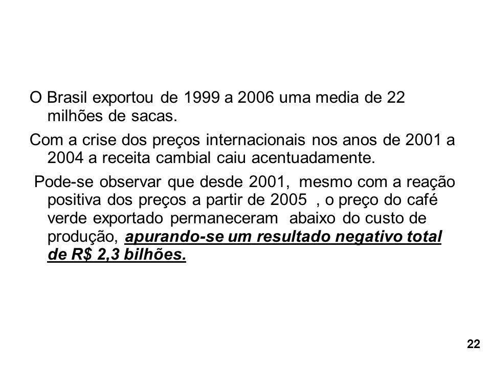 O Brasil exportou de 1999 a 2006 uma media de 22 milhões de sacas. Com a crise dos preços internacionais nos anos de 2001 a 2004 a receita cambial cai