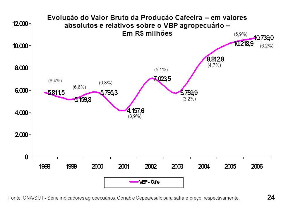 (8,4%) (6,6%) (6,8%) (3,9%) (5,1%) (3,2%) (4,7%) (5,9%) (6,2%) Evolução do Valor Bruto da Produção Cafeeira – em valores absolutos e relativos sobre o VBP agropecuário – Em R$ milhões Fonte: CNA/SUT - Série indicadores agropecuários.