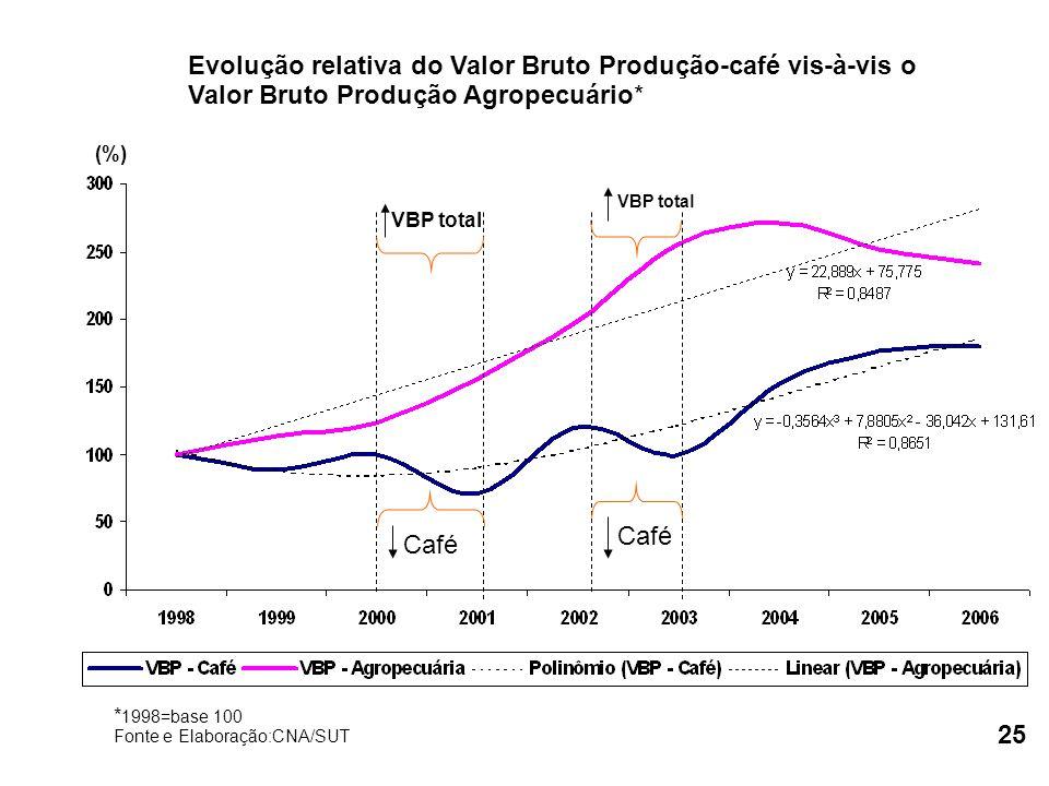Evolução relativa do Valor Bruto Produção-café vis-à-vis o Valor Bruto Produção Agropecuário* * 1998=base 100 Fonte e Elaboração:CNA/SUT (%) Café VBP total 25