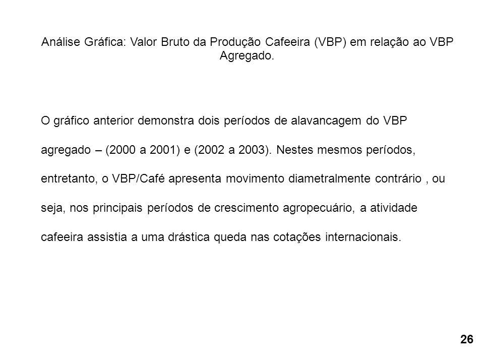 Análise Gráfica: Valor Bruto da Produção Cafeeira (VBP) em relação ao VBP Agregado. O gráfico anterior demonstra dois períodos de alavancagem do VBP a