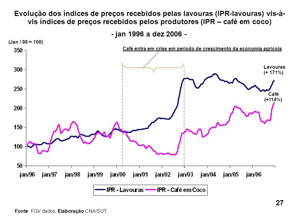 Evolução dos índices de preços recebidos pelas lavouras (IPR-lavouras) vis-à- vis índices de preços recebidos pelos produtores (IPR – café em coco) (Jan / 96 = 100) - jan 1996 a dez 2006 - Fonte: FGV dados; Elaboração CNA/SUT Café (+114%) Lavouras (+ 171%) Café entra em crise em período de crescimento da economia agrícola 27