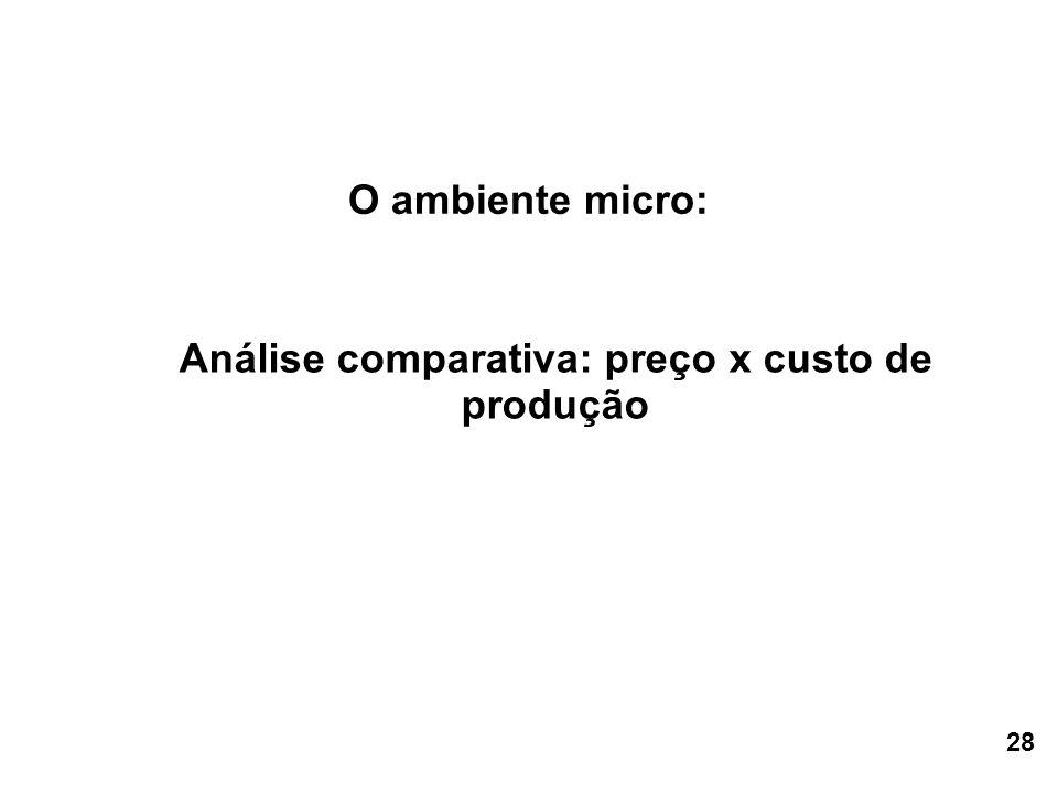 Análise comparativa: preço x custo de produção O ambiente micro: 28