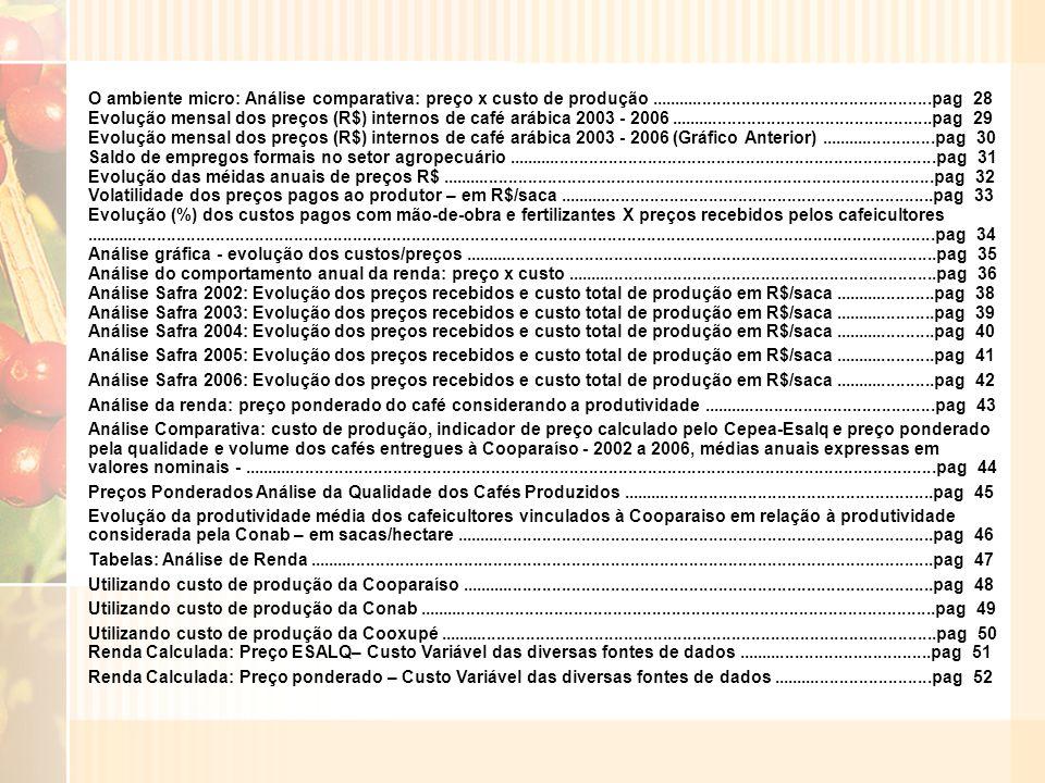 O ambiente micro: Análise comparativa: preço x custo de produção..........................................................pag 28 Evolução mensal dos preços (R$) internos de café arábica 2003 - 2006......................................................pag 29 Evolução mensal dos preços (R$) internos de café arábica 2003 - 2006 (Gráfico Anterior)........................pag 30 Saldo de empregos formais no setor agropecuário........................................................................................pag 31 Evolução das méidas anuais de preços R$.....................................................................................................pag 32 Volatilidade dos preços pagos ao produtor – em R$/saca.............................................................................pag 33 Evolução (%) dos custos pagos com mão-de-obra e fertilizantes X preços recebidos pelos cafeicultores..............................................................................................................................................................................pag 34 Análise gráfica - evolução dos custos/preços.................................................................................................pag 35 Análise do comportamento anual da renda: preço x custo............................................................................pag 36 Análise Safra 2002: Evolução dos preços recebidos e custo total de produção em R$/saca.....................pag 38 Análise Safra 2003: Evolução dos preços recebidos e custo total de produção em R$/saca.....................pag 39 Análise Safra 2004: Evolução dos preços recebidos e custo total de produção em R$/saca.....................pag 40 Análise Safra 2005: Evolução dos preços recebidos e custo total de produção em R$/saca.....................pag 41 Análise Safra 2006: Evolução dos preços recebidos e custo total de produção em R$/saca.....................pag 42 Análise da renda: preço ponderado do café considerando a prod