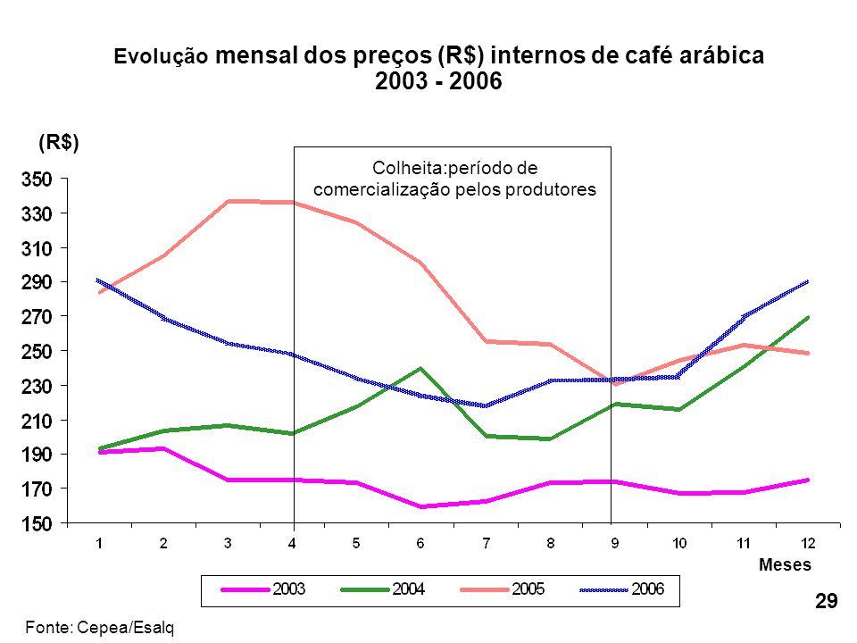 Colheita:período de comercialização pelos produtores Evolução mensal dos preços (R$) internos de café arábica 2003 - 2006 Fonte: Cepea/Esalq (R$) Mese