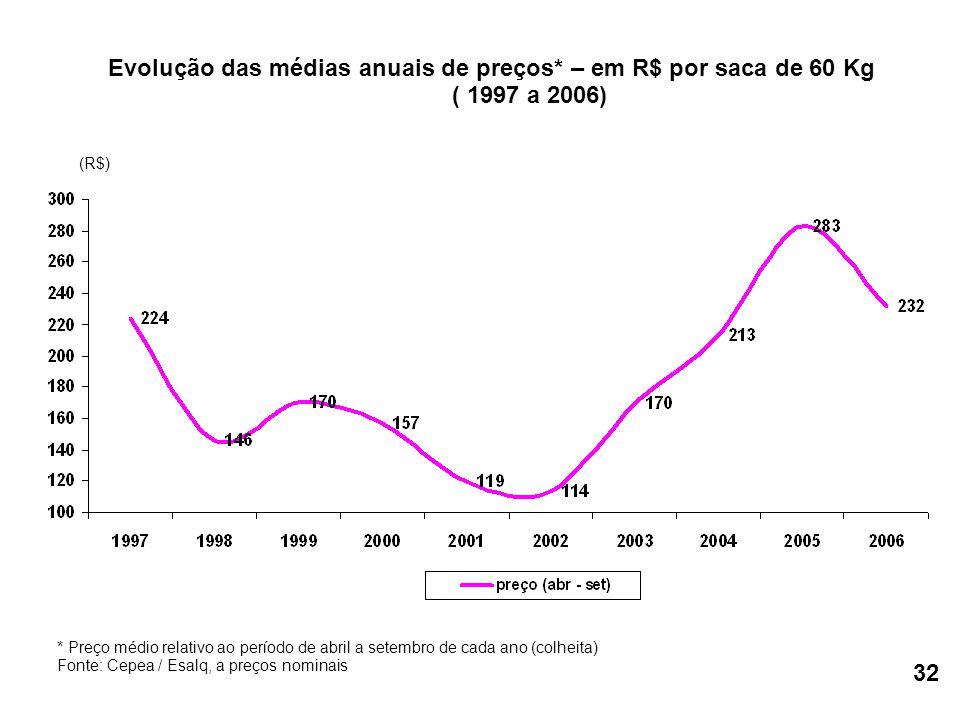 Evolução das médias anuais de preços* – em R$ por saca de 60 Kg ( 1997 a 2006) * Preço médio relativo ao período de abril a setembro de cada ano (colheita) Fonte: Cepea / Esalq, a preços nominais (R$) 32