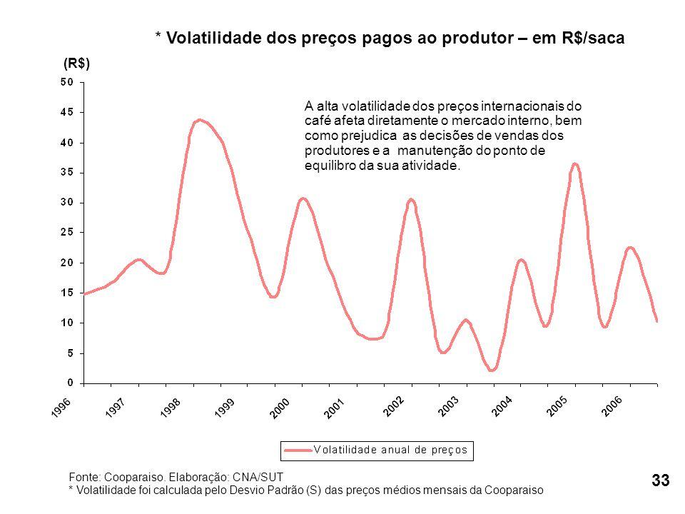 A alta volatilidade dos preços internacionais do café afeta diretamente o mercado interno, bem como prejudica as decisões de vendas dos produtores e a manutenção do ponto de equilibro da sua atividade.