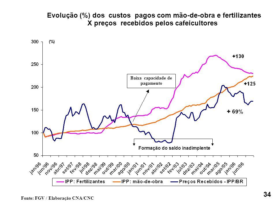 Fonte: FGV / Elaboração CNA/CNC Baixa capacidade de pagamento Evolução (%) dos custos pagos com mão-de-obra e fertilizantes X preços recebidos pelos cafeicultores Formação do saldo inadimplente 34