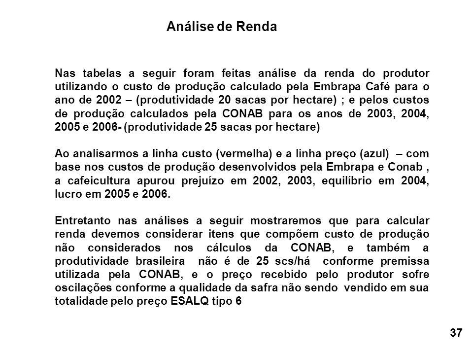 Nas tabelas a seguir foram feitas análise da renda do produtor utilizando o custo de produção calculado pela Embrapa Café para o ano de 2002 – (produtividade 20 sacas por hectare) ; e pelos custos de produção calculados pela CONAB para os anos de 2003, 2004, 2005 e 2006- (produtividade 25 sacas por hectare) Ao analisarmos a linha custo (vermelha) e a linha preço (azul) – com base nos custos de produção desenvolvidos pela Embrapa e Conab, a cafeicultura apurou prejuízo em 2002, 2003, equilíbrio em 2004, lucro em 2005 e 2006.