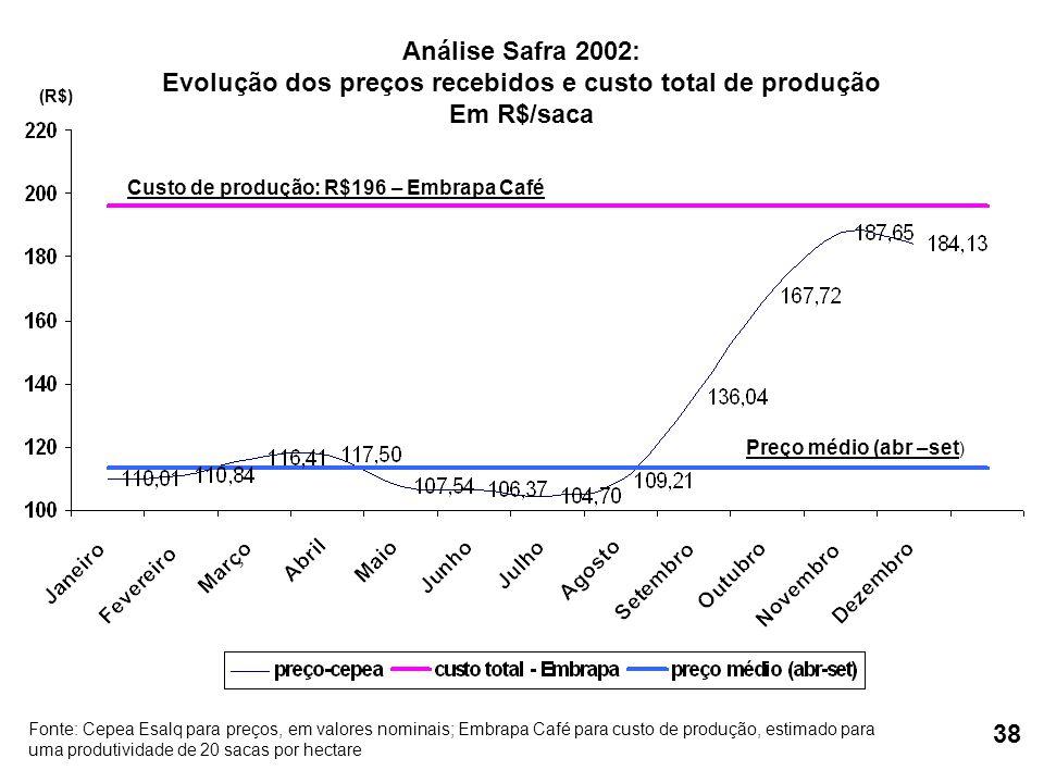 (R$) Custo de produção: R$196 – Embrapa Café Preço médio (abr –set ) Fonte: Cepea Esalq para preços, em valores nominais; Embrapa Café para custo de p