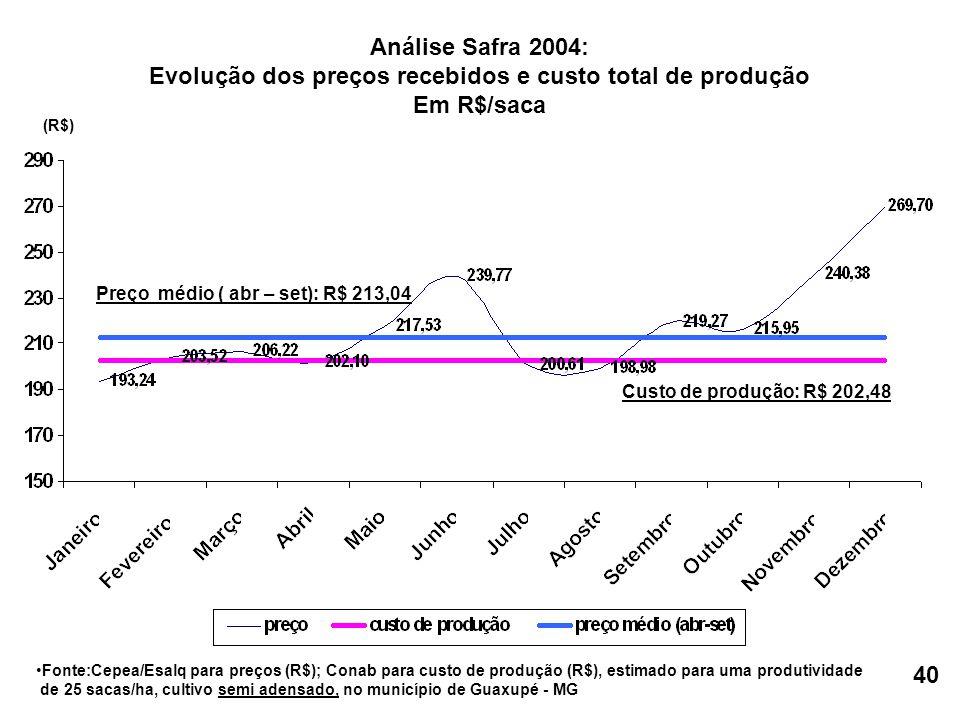 Custo de produção: R$ 202,48 Preço médio ( abr – set): R$ 213,04 •Fonte:Cepea/Esalq para preços (R$); Conab para custo de produção (R$), estimado para uma produtividade de 25 sacas/ha, cultivo semi adensado, no município de Guaxupé - MG (R$) Análise Safra 2004: Evolução dos preços recebidos e custo total de produção Em R$/saca 40