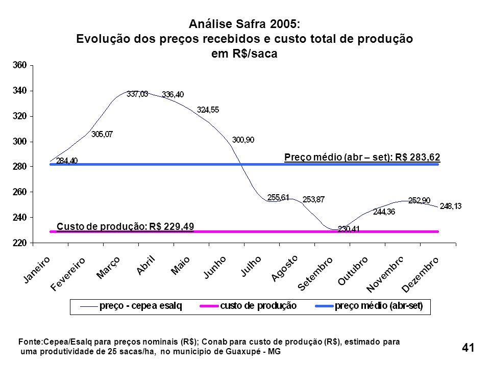 Preço médio (abr – set): R$ 283,62 Custo de produção: R$ 229,49 Análise Safra 2005: Evolução dos preços recebidos e custo total de produção em R$/saca Fonte:Cepea/Esalq para preços nominais (R$); Conab para custo de produção (R$), estimado para uma produtividade de 25 sacas/ha, no município de Guaxupé - MG 41