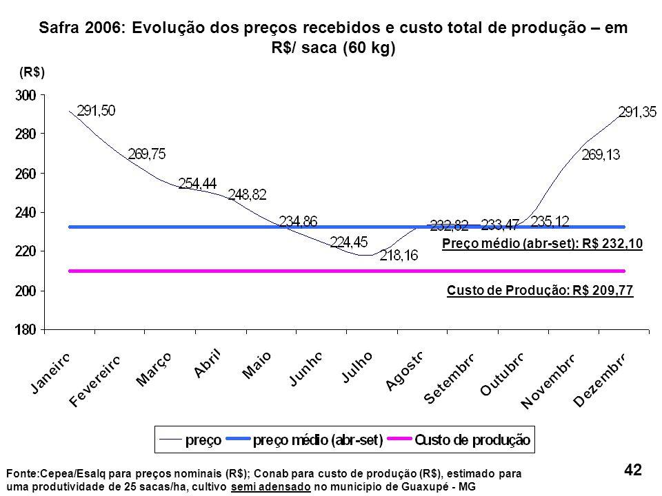 Custo de Produção: R$ 209,77 Preço médio (abr-set): R$ 232,10 Fonte:Cepea/Esalq para preços nominais (R$); Conab para custo de produção (R$), estimado para uma produtividade de 25 sacas/ha, cultivo semi adensado no município de Guaxupé - MG (R$) Safra 2006: Evolução dos preços recebidos e custo total de produção – em R$/ saca (60 kg) 42