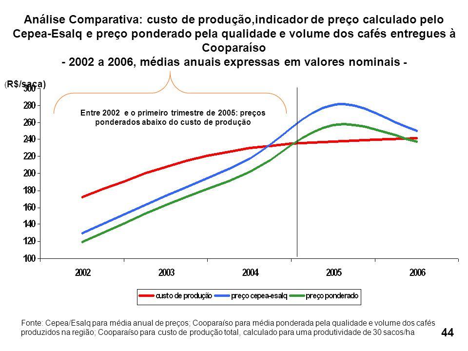 Fonte: Cepea/Esalq para média anual de preços; Cooparaíso para média ponderada pela qualidade e volume dos cafés produzidos na região; Cooparaíso para custo de produção total, calculado para uma produtividade de 30 sacos/ha ( R$/saca) Análise Comparativa: custo de produção,indicador de preço calculado pelo Cepea-Esalq e preço ponderado pela qualidade e volume dos cafés entregues à Cooparaíso - 2002 a 2006, médias anuais expressas em valores nominais - Entre 2002 e o primeiro trimestre de 2005: preços ponderados abaixo do custo de produção 44
