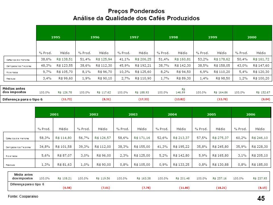 Fonte: Cooparaiso R$ 100,201,2%R$ 98,501,4%R$ 89,301,7%R$ 110,902,7%R$ 90,101,9%R$ 99,603,4% Residuos R$ 120,305,4%R$ 110,206,9%R$ 94,508,2%R$ 125,6010,3%R$ 96,708,1%R$ 105,709,7% Rio e riados R$ 147,6043,0%R$ 158,0538,5%R$ 142,3038,7%R$ 192,2145,9%R$ 112,3038,6%R$ 123,5548,3% Derriçados tipo 7 e piores R$ 161,7250,4%R$ 178,6253,2%R$ 160,8151,4%R$ 206,2541,1%R$ 125,9451,4%R$ 138,5138,6% Cafes tipo 6 e melhores Médio% Prod.Médio% Prod.Médio% Prod.Médio% Prod.Médio% Prod.Médio% Prod.