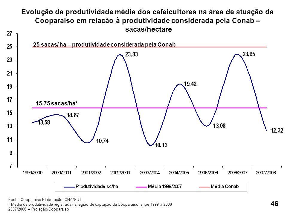 25 sacas/ ha – produtividade considerada pela Conab 15,75 sacas/ha* Fonte: Cooparaiso Elaboração: CNA/SUT * Média de produtividade registrada na região de captação da Cooparaiso, entre 1999 a 2008 2007/2008 – Projeção/Cooparaiso Evolução da produtividade média dos cafeicultores na área de atuação da Cooparaiso em relação à produtividade considerada pela Conab – sacas/hectare 46