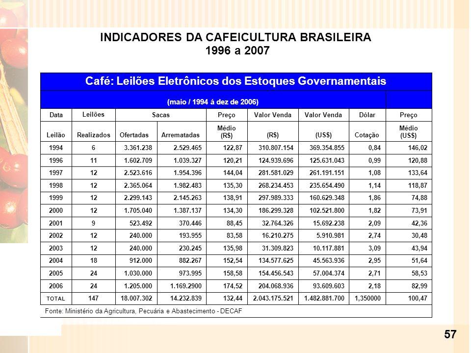 INDICADORES DA CAFEICULTURA BRASILEIRA 1996 a 2007 57