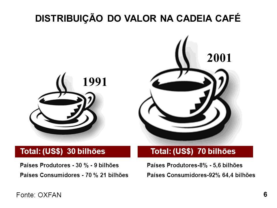 1991 2001 Total: (US$) 30 bilhões Países Produtores - 30 % - 9 bilhões Países Consumidores - 70 % 21 bilhões Total: (US$) 70 bilhões Países Produtores
