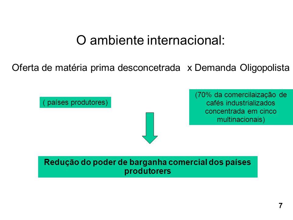 O ambiente internacional: Oferta de matéria prima desconcetrada x Demanda Oligopolista Redução do poder de barganha comercial dos países produtorers ( países produtores) (70% da comercilaização de cafés industrializados concentrada em cinco multinacionais) 7