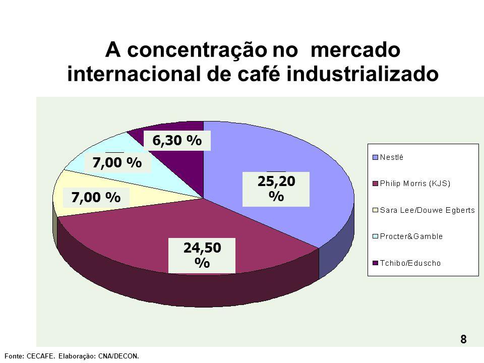 A concentração no mercado internacional de café industrializado Fonte: CECAFE. Elaboração: CNA/DECON. 24,50 % 25,20 % 7,00 % 6,30 % 8