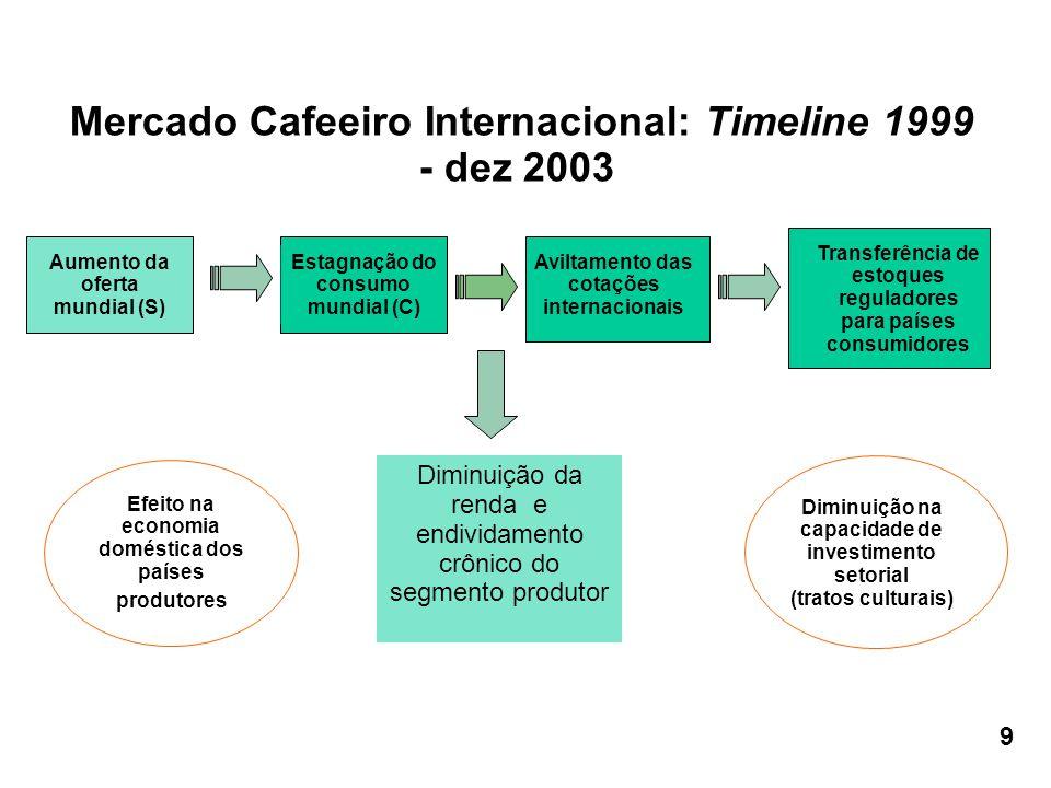 Mercado Cafeeiro Internacional: Timeline 1999 - dez 2003 Aumento da oferta mundial (S) Estagnação do consumo mundial (C) Aviltamento das cotações inte