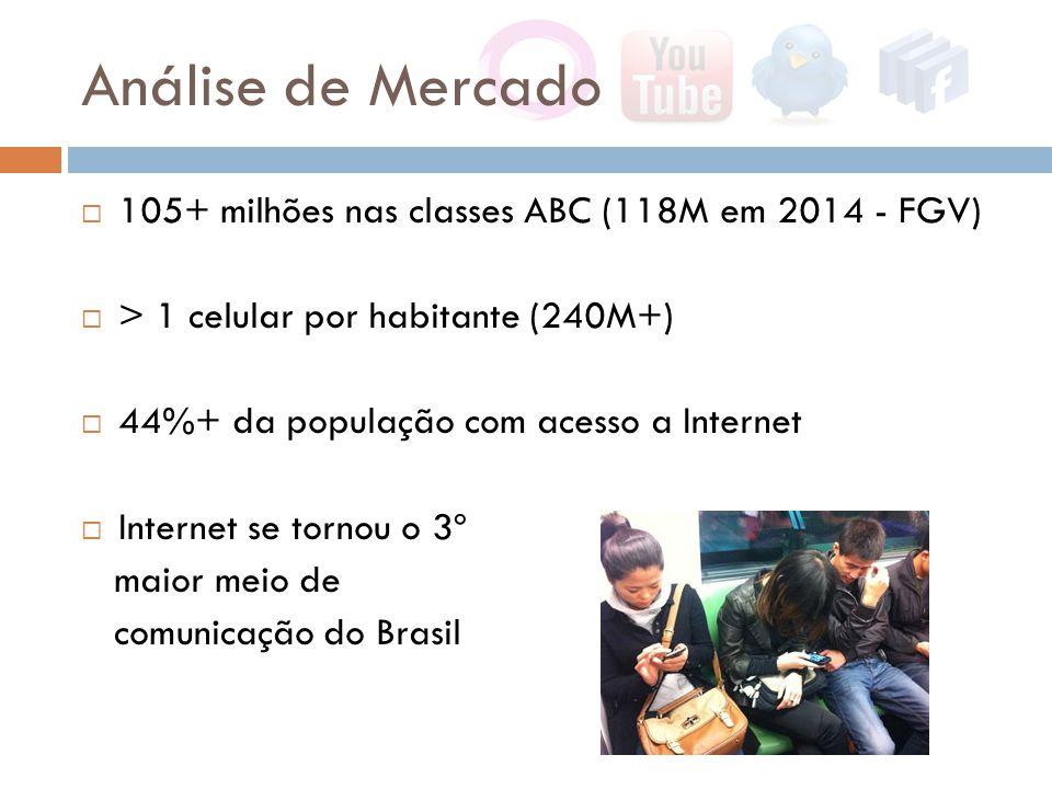  105+ milhões nas classes ABC (118M em 2014 - FGV)  > 1 celular por habitante (240M+)  44%+ da população com acesso a Internet  Internet se tornou o 3º maior meio de comunicação do Brasil