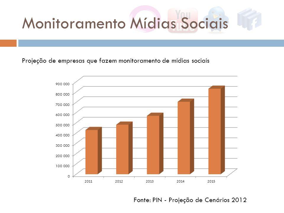 Monitoramento Mídias Sociais Fonte: PIN - Projeção de Cenários 2012 Projeção de empresas que fazem monitoramento de mídias sociais