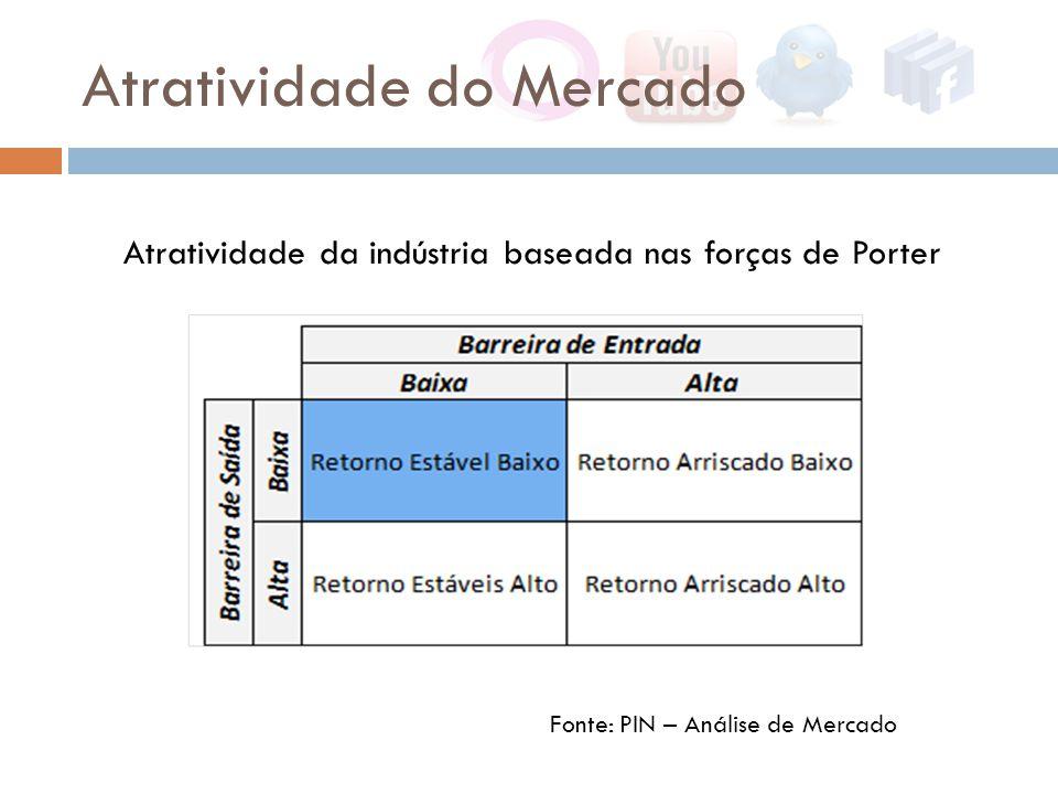 Atratividade do Mercado Atratividade da indústria baseada nas forças de Porter Fonte: PIN – Análise de Mercado