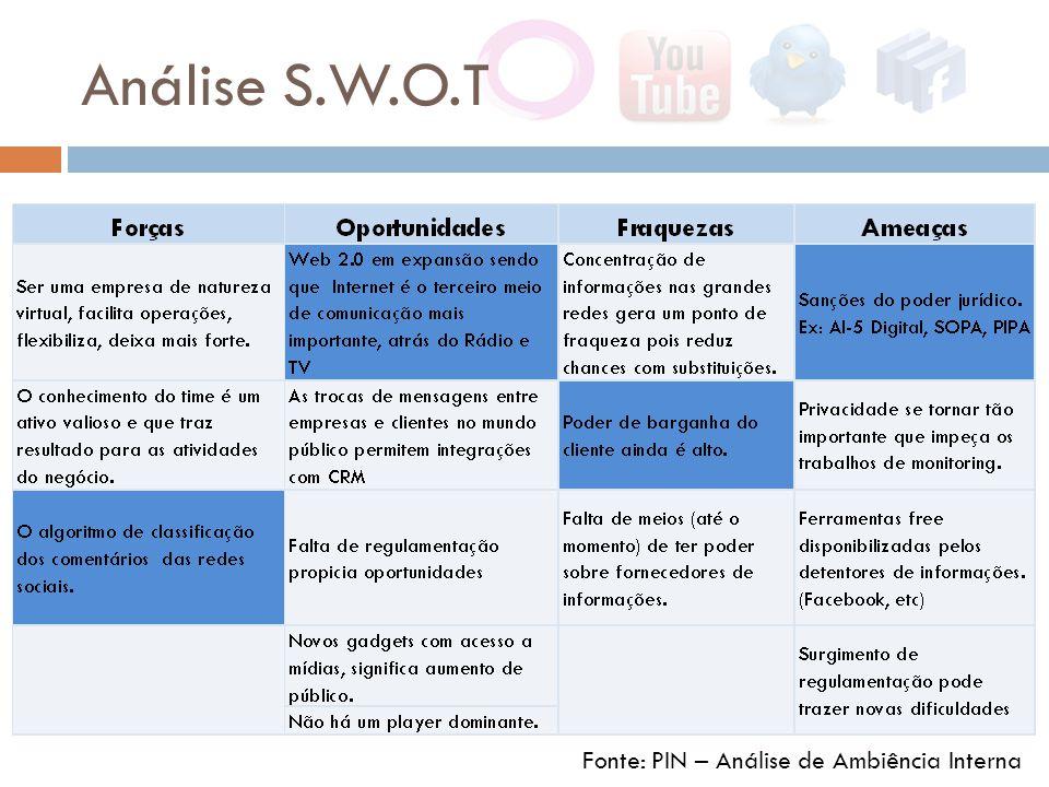 Análise S.W.O.T Fonte: PIN – Análise de Ambiência Interna