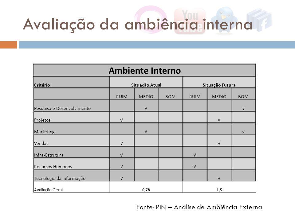 Avaliação da ambiência interna Fonte: PIN – Análise de Ambiência Externa Ambiente Interno CritérioSituação AtualSituação Futura RUIMMEDIOBOMRUIMMEDIOB