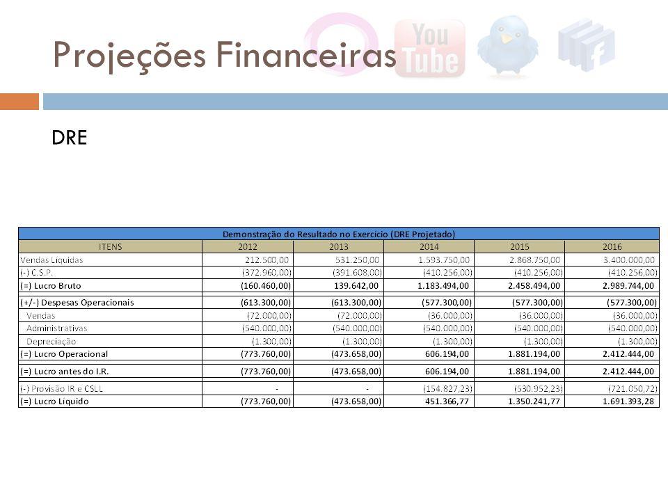 Projeções Financeiras DRE