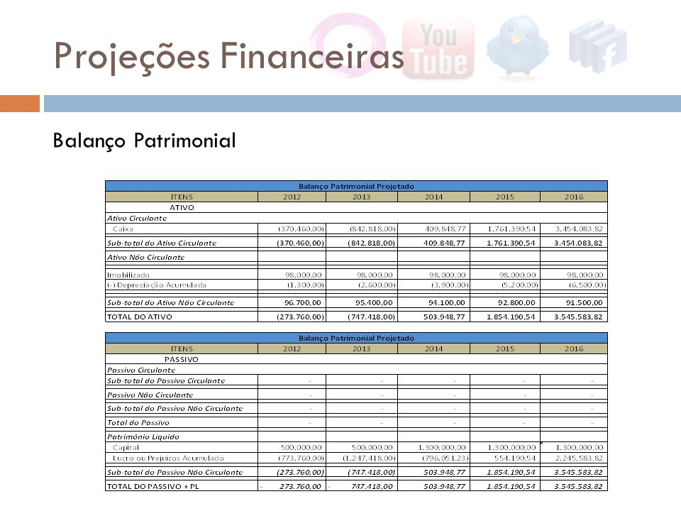 Projeções Financeiras Balanço Patrimonial