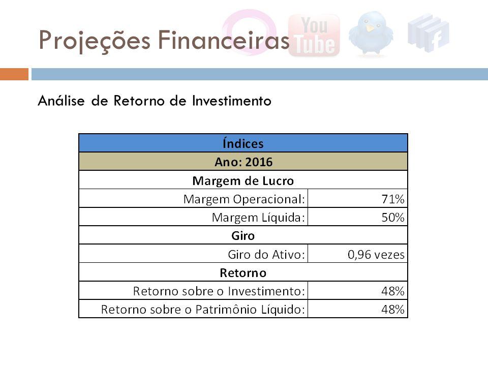 Projeções Financeiras Análise de Retorno de Investimento