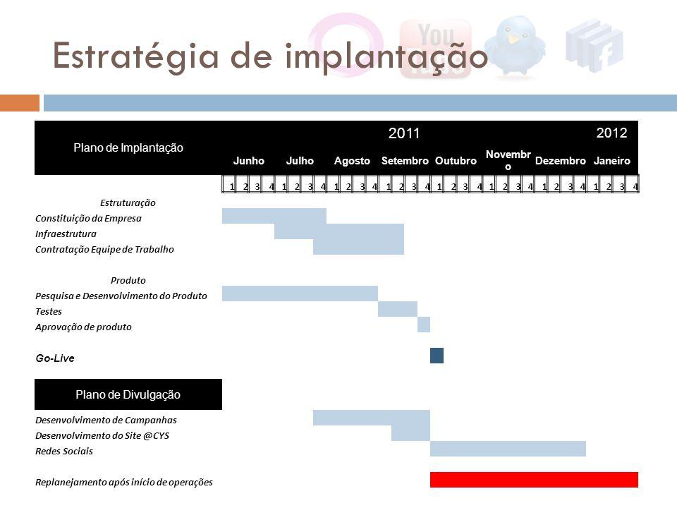 Plano de Implantação 2011 2012 JunhoJulhoAgostoSetembroOutubro Novembr o DezembroJaneiro 12341234123412341234123412341234 Estruturação Constituição da Empresa Infraestrutura Contratação Equipe de Trabalho Produto Pesquisa e Desenvolvimento do Produto Testes Aprovação de produto Go-Live Plano de Divulgação Desenvolvimento de Campanhas Desenvolvimento do Site @CYS Redes Sociais Replanejamento após início de operações Estratégia de implantação