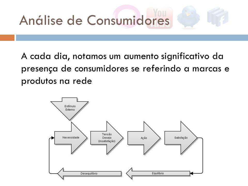 Análise de Consumidores A cada dia, notamos um aumento significativo da presença de consumidores se referindo a marcas e produtos na rede