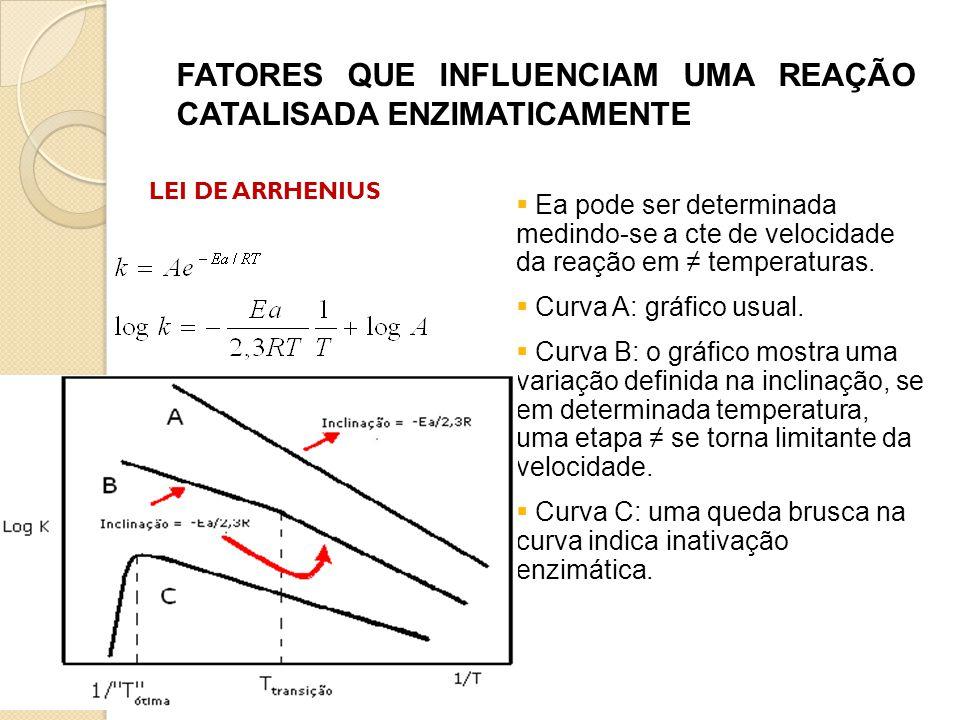 FATORES QUE INFLUENCIAM UMA REAÇÃO CATALISADA ENZIMATICAMENTE  Ea pode ser determinada medindo-se a cte de velocidade da reação em ≠ temperaturas. 