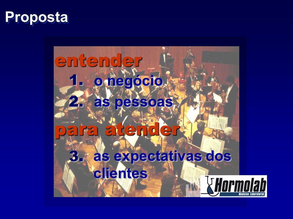 1. entender o negócio as pessoas as expectativas dos clientes as expectativas dos clientes para atender 2. 3. PropostaProposta