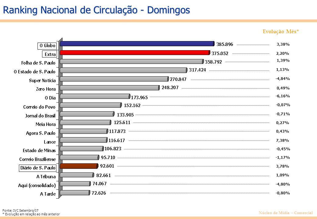 Núcleo de Mídia – Comercial Ranking Nacional de Circulação - Domingos Evolução Mês* 3,38% 2,20% 1,39% 1,13% -4,84% 0,49% -6,16% -0,07% -0,71% 0,27% 0,43% 7,38% -0,45% -1,17% 3,78% 1,09% -4,80% -0,80% Fonte: IVC Setembro/07 * Evolução em relação ao mês anterior